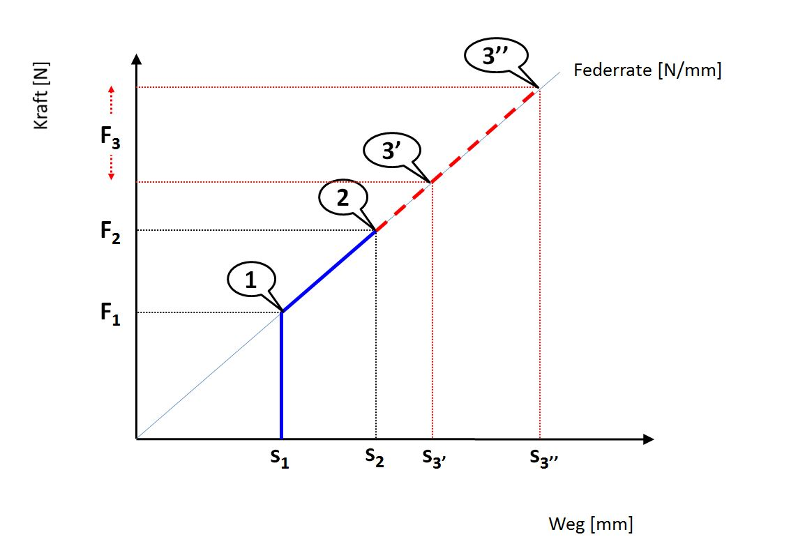 Federkraft-Federweg Diagramm mit Vorspannkraft, Vorspannweg, Einfederung unter Maschinengewicht und zusätzlicher Einfederung unter Fahrergewicht.