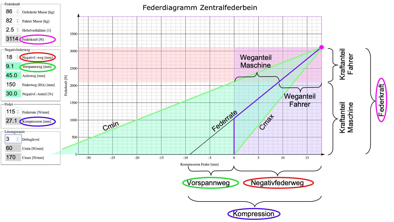 Schnellanleitung für Interaktiven Feder-Simulator