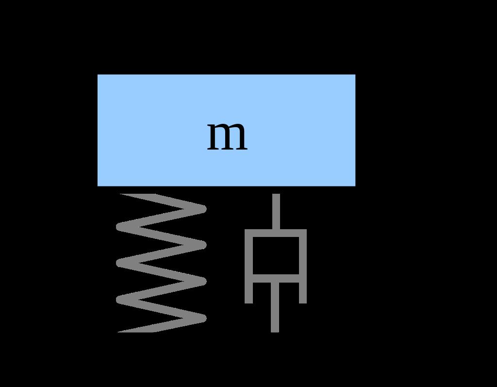 Schema eines Feder-Masse-Dämpfer Systems mit Fußpunktanregung