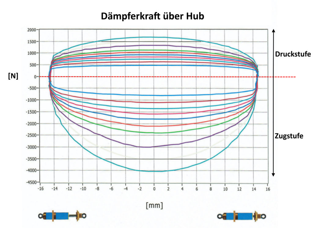 Öhlins DU 1081 Dämpfer Prüfstand Diagramm