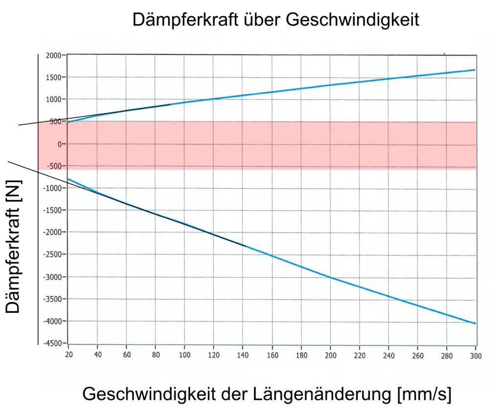 Öhlins Dämpfer DU 1081 Prüfstand Diagramm Losbrechkraft