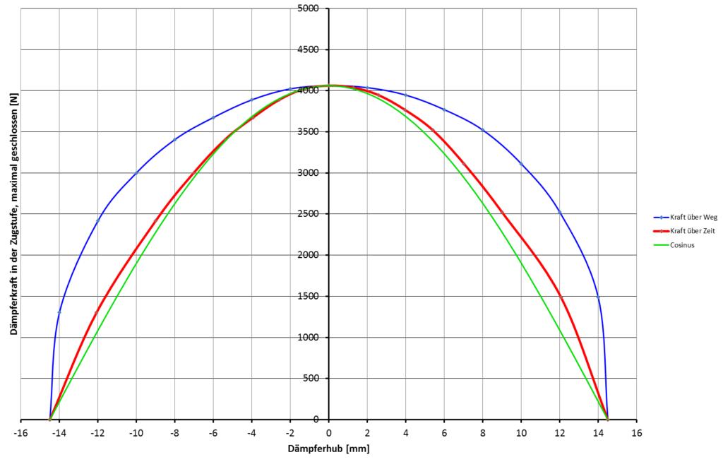 Öhlins Dämpfer Prüfstand Diagramm Messwerte Theorie