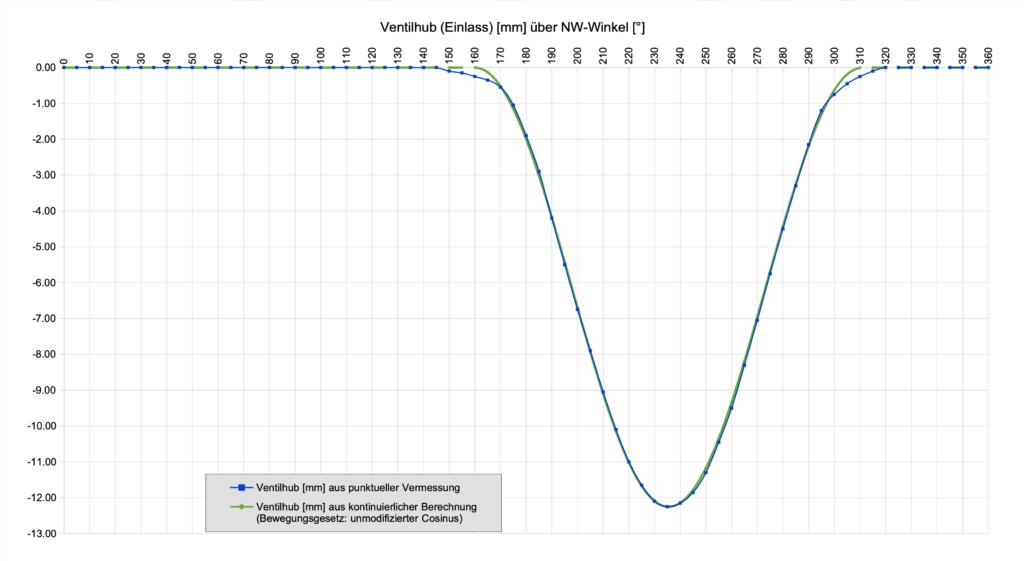 Vergleich von gemessenem und anhand Bewegungsgesetz (Cosinus) berechnetem Ventilhub